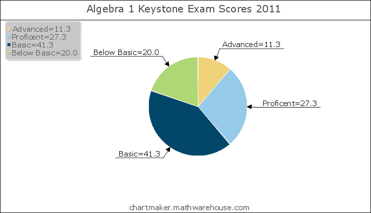 This+pie+graph+shows+how+students+all+over+the+state+did+on+the+Algebra+1+Keystone+Exam.%0D%0AGraph+Credit%3A+Chartmaker.mathwarehouse.com%0D%0AGraph+made+by%3A+Shae+Imler
